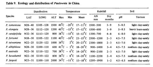 Paulownia Temperaturi